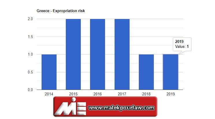 نمودار نرخ مصادره اموال در کشور یونان