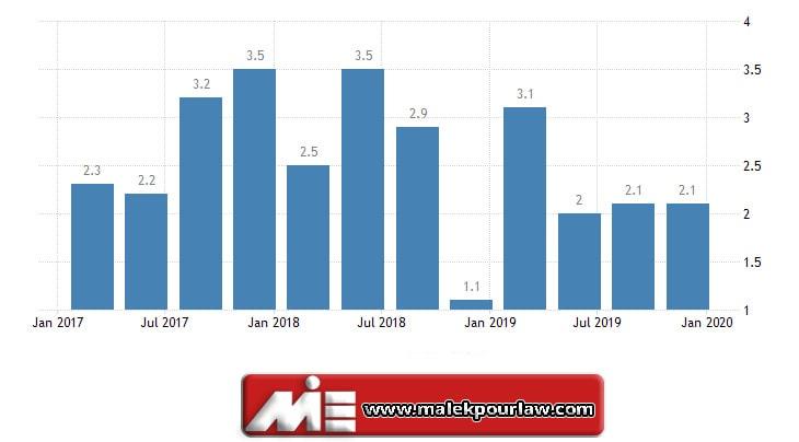 نمودار تولید ناخالص داخلی