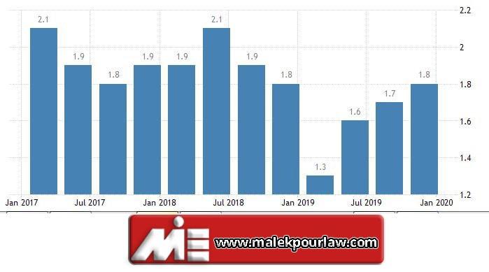 نرخ تورم در استرالیا