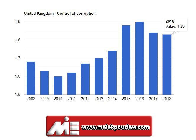 نرخ کنترل فساد در انگلستان