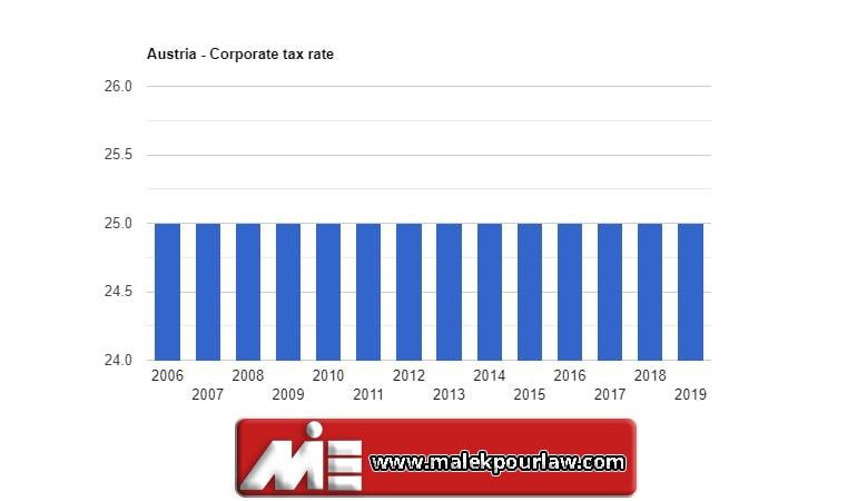 نرخ مالیات در اتریش