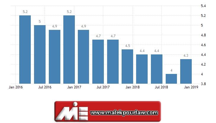 نرخ بیکاری در نیوزلند