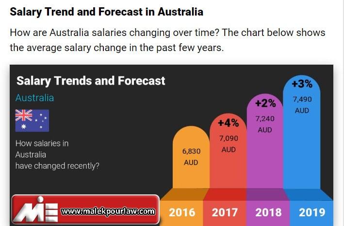 میانگین حقوق در استرالیا - نمودار میانگین حقوق در استرالیا