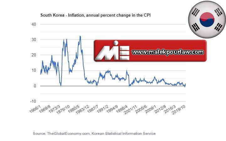 نمودار نرخ تورم در کشور کره جنوبی
