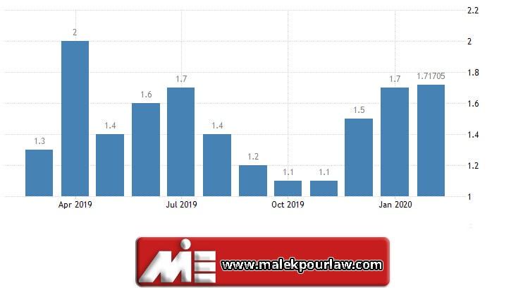 نمودار نرخ تورم در آلمان