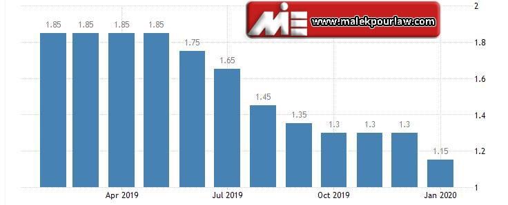 نرخ بهره بانکی در استرالیا