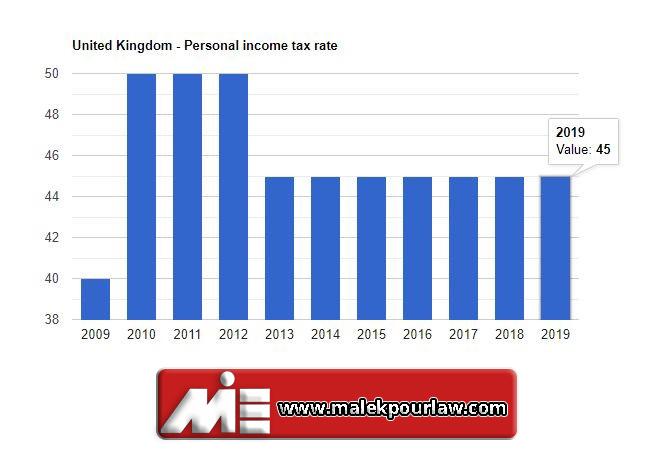 نرخ مالیات بر دارمد شخصی در انگلستان