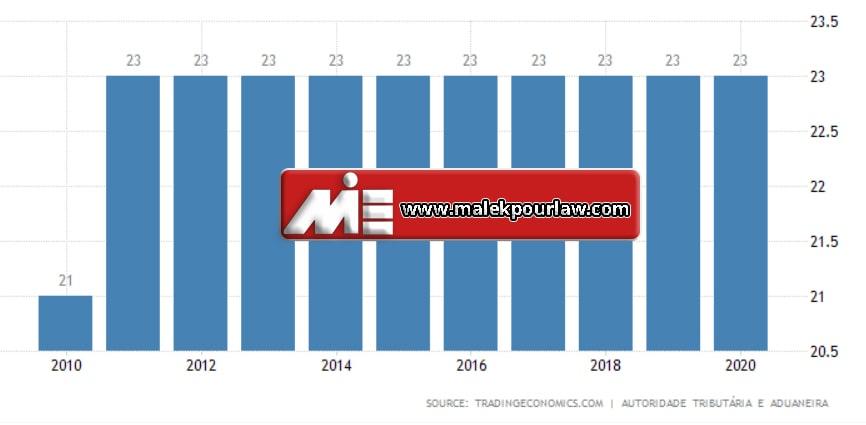 نمودار نرخ مالیات بر فروش در پرتغال