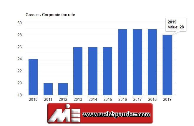 نمودار نرخ مالیات بر درآمد کمپانیها در یونان