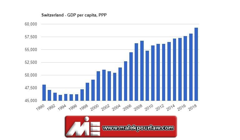 نرخ تولید ناخالصی در سوئیس