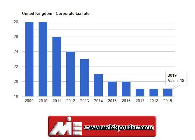 میزان مالیات بر شرکت در انگلستان