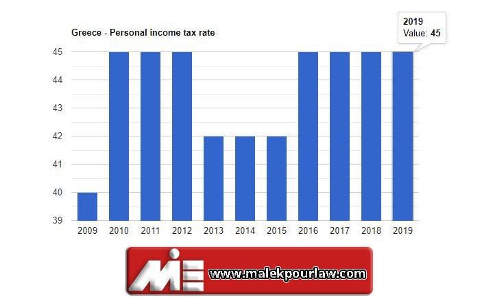 نمودار نرخ مالیات بر درآمد افراد در یونان