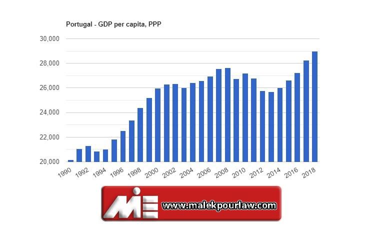 نرخ تولید ناخالصی در پرتغال