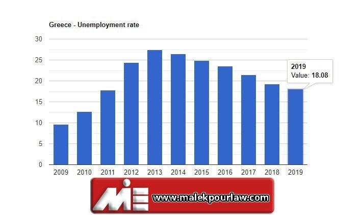 نمودار نرخ بیکاری در یونان