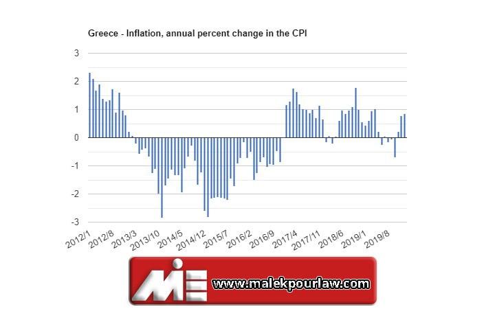 نرخ تورم در کشور یونان