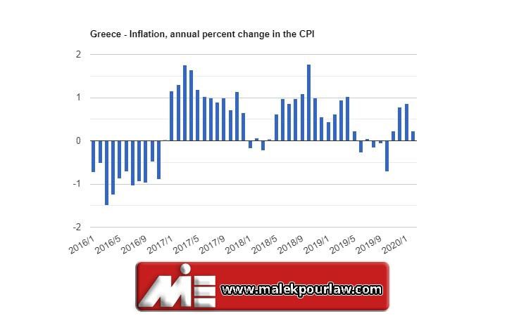 نرخ تورم در یونان
