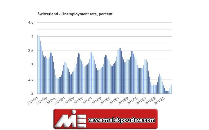 نرخ بیکاری در کشور سوئیس