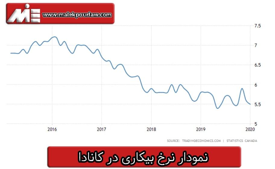 نمودار نرخ بیکاری در کانادا