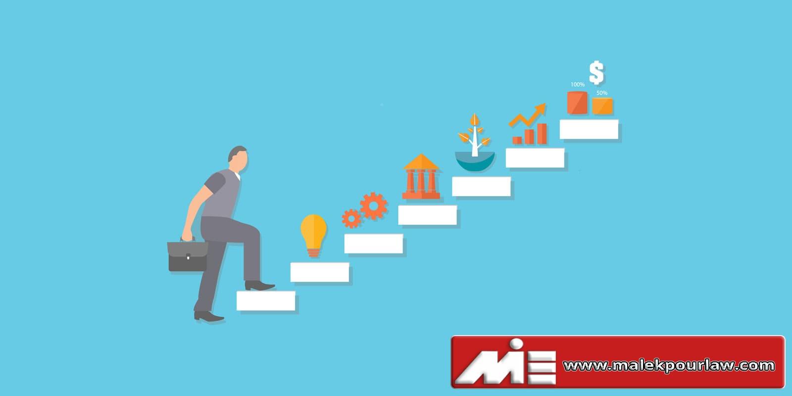 مراحل ثبت شرکت در خارج از کشور