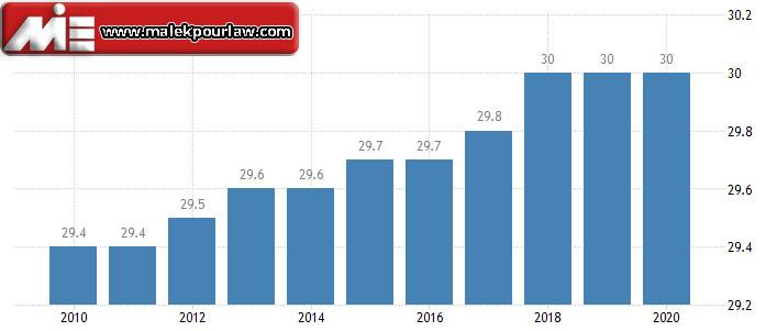 نرخ مالیات بر درآمد شرکت ها