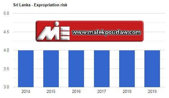 نرخ مصادره اموال در سری لانکا