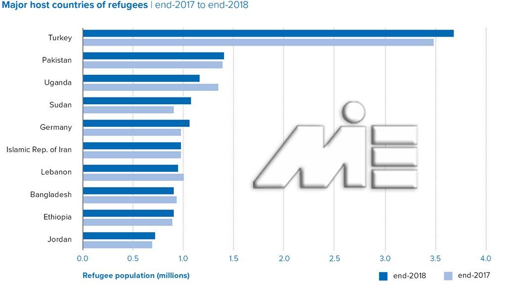 کشورهای مقصد پناهندگی