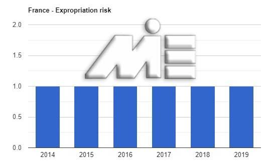 نرخ مصادره اموال در فرانسه