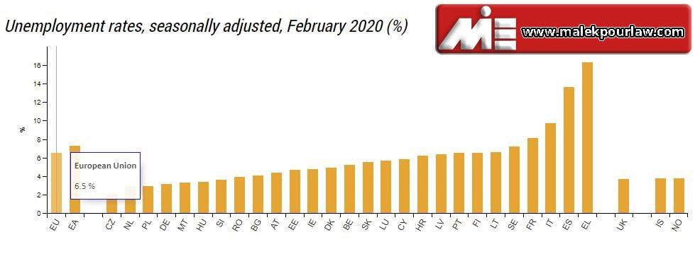 نرخ بیکاری در اروپا