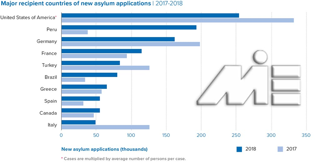 کشورهای دارای بیشتر متقاضی پناهندگی