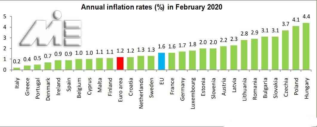 نرخ تورم در اروپا