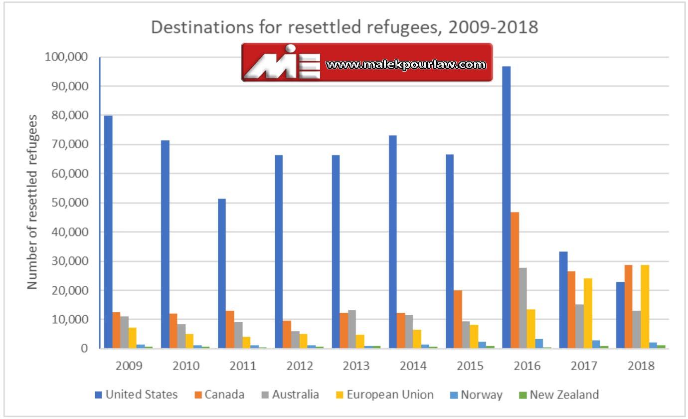 کشورهای مقصد پناهندگان