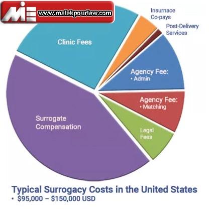 هزینه های زندگی در آمریکا