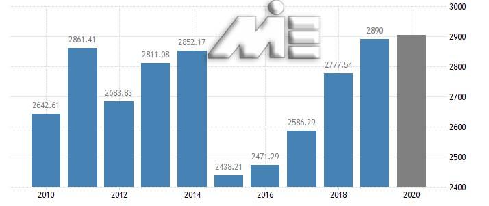 نرخ رشد اقتصادی در فرانسه