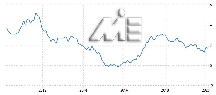 نرخ تورم در انگلستان