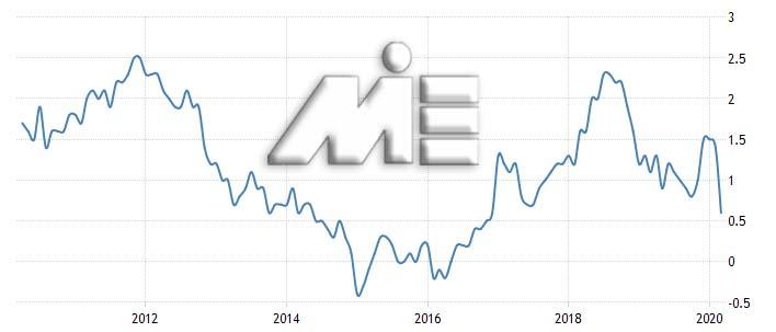 نرخ تورم در فرانسه