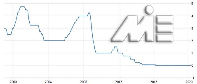 نرخ بهره بانکی در فرانسه