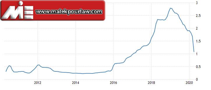 نرخ بهره بانکی در آمریکا