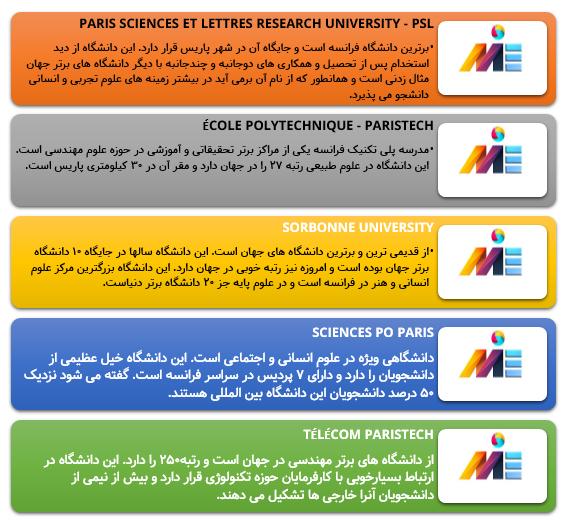 تحصیل در دانشگاه های فرانسه