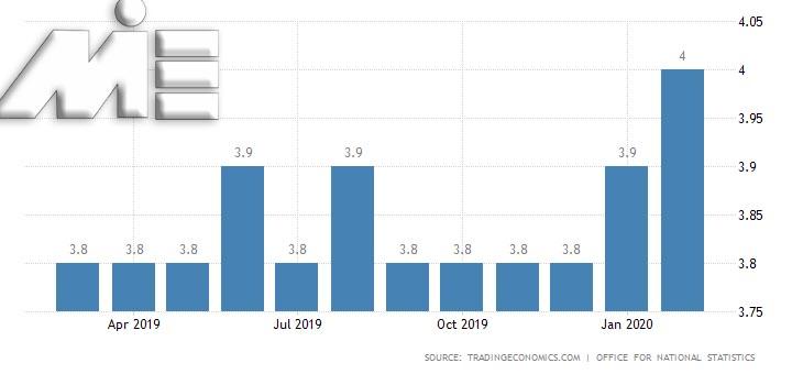 نرخ بیکاری انگلیس