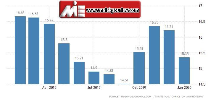 نرخ بیکاری در مونته نگرو