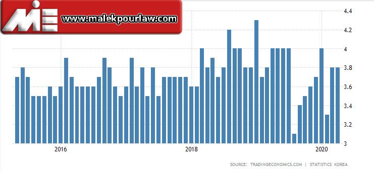 نرخ بیکاری در کره جنوبی