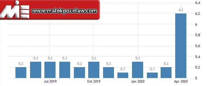 نرخ بیکاری در استرالیا