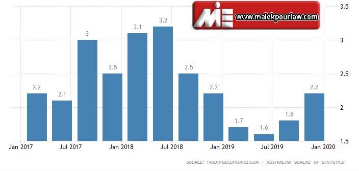 نرخ رشد اقتصادی در استرالیا