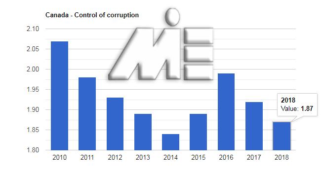 نرخ کنترل فساد کانادا