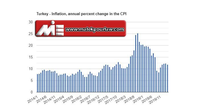 نرخ تورم در ترکیه