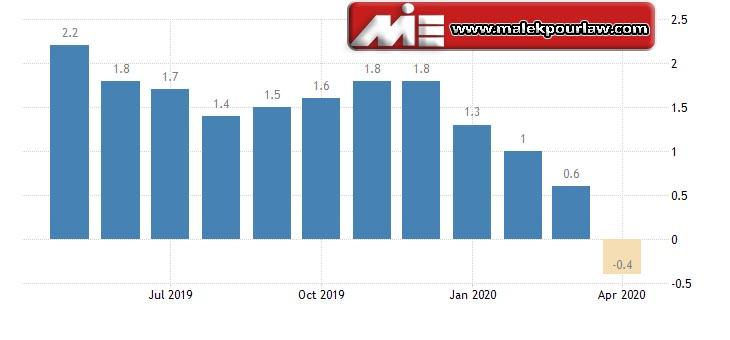 نرخ تورم در سوئد