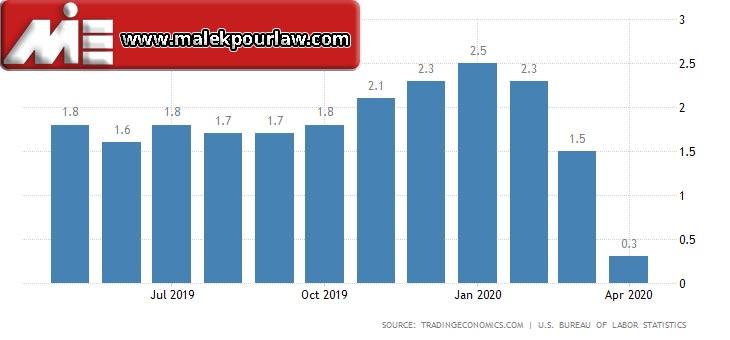 نرخ تورم در آمریکا