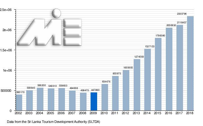 میزان صنعت گردشگری در سری لانکا