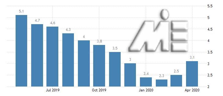 نرخ تورم در روسیه