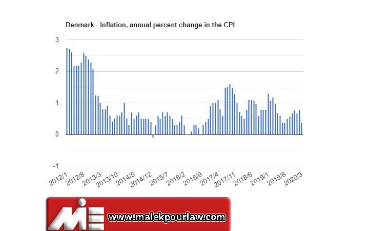 نرخ تورم در دانمارک